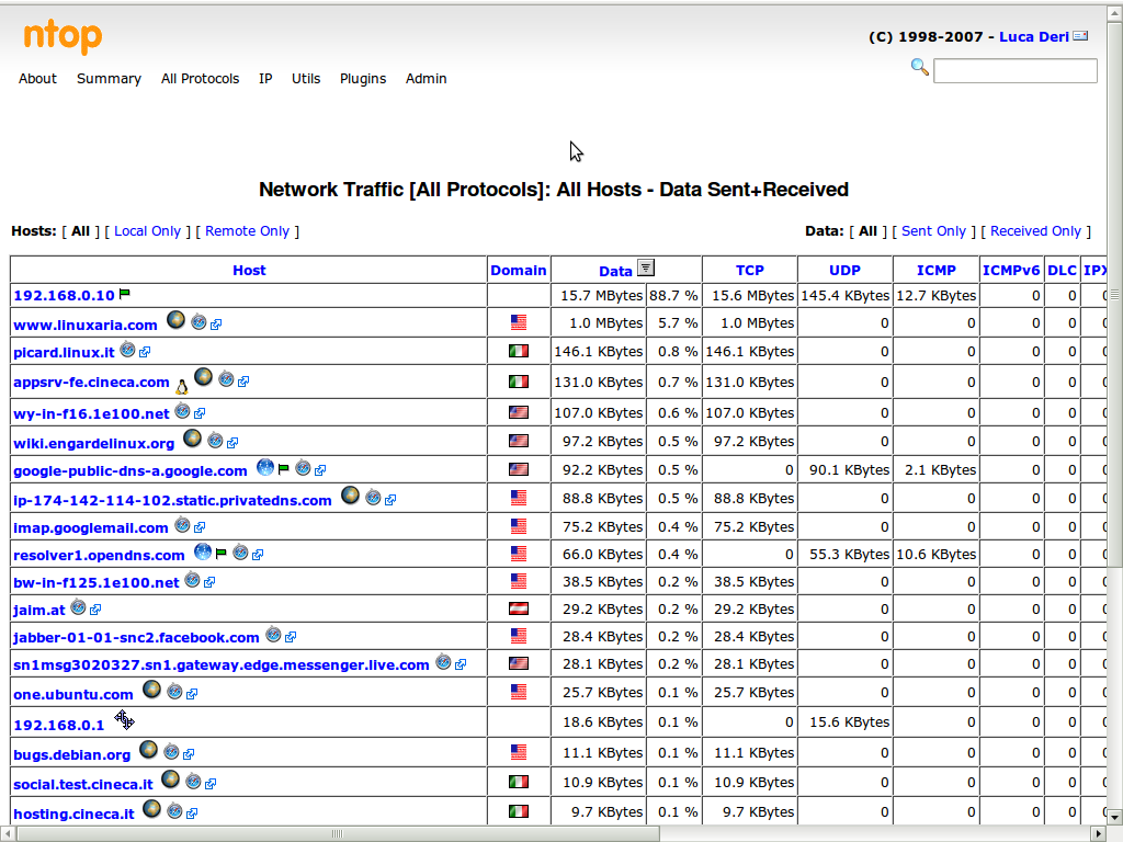 Ntop for Network analysis | Linuxaria