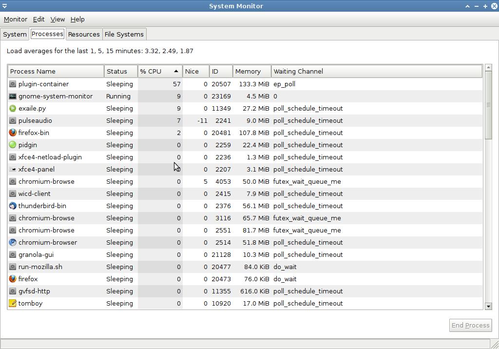 Monitoring process | Linuxaria