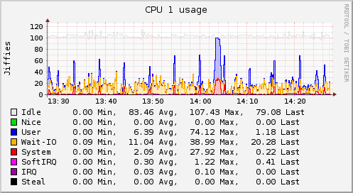 Collectd, system performance statistics on Linux | Linuxaria