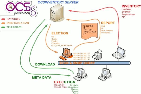 opensource Asset Management software : OCSInventory Ng | Linuxaria