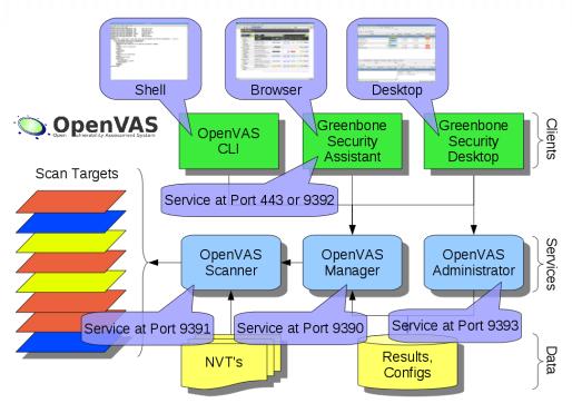 OpenVAS – Open Source Vulnerability Scanner | Linuxaria