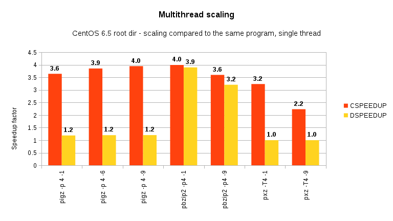 Linux compressors comparison on CentOS 6 5 x86-64: lzo vs