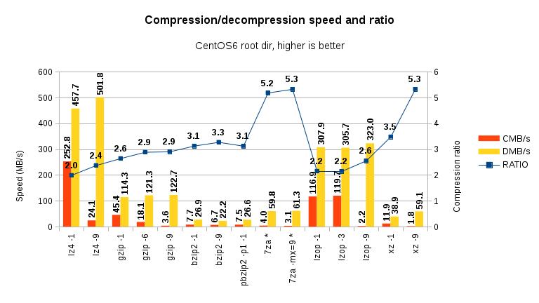 Linux compressors comparison on CentOS 6 5 x86-64: lzo vs